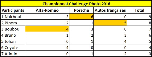 Challenge Photo Auto-Passions – Saison 2016 - Page 4 Classe12