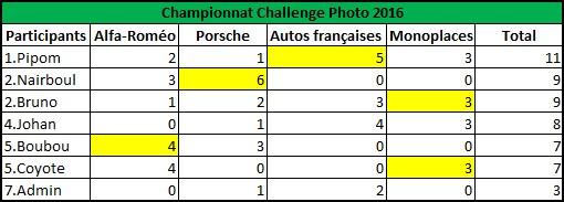 Challenge Photo Auto-Passions – Saison 2016 - Page 5 Classe14