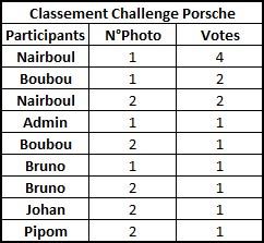 Challenge Photo Auto-Passions – Saison 2016 - Page 3 Rysult10