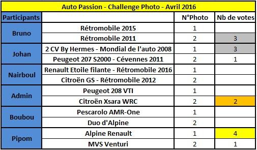 Challenge Photo Auto-Passions – Saison 2016 - Page 4 Rysult11