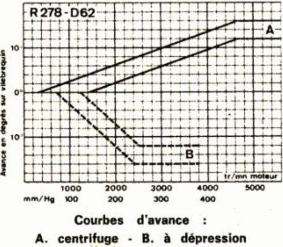 courbes allumage. R17g10