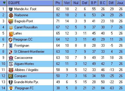 DH LANGUEDOC ROUSSILLON SAISON 2015/2016 - Page 4 Dh12