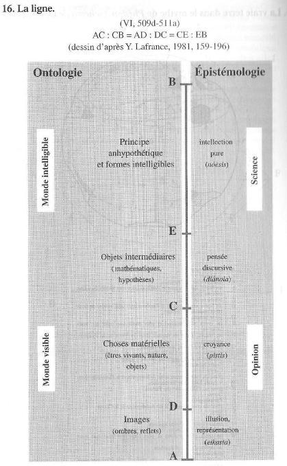Ontologie chez Platon et Aristote Platon12