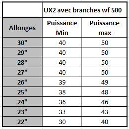 Vends compound MISSION (BOWTECH) UX2 50 # GAUCHER Tablea10