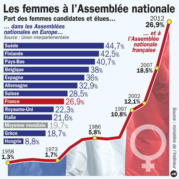 Sexisme en politique 12061810