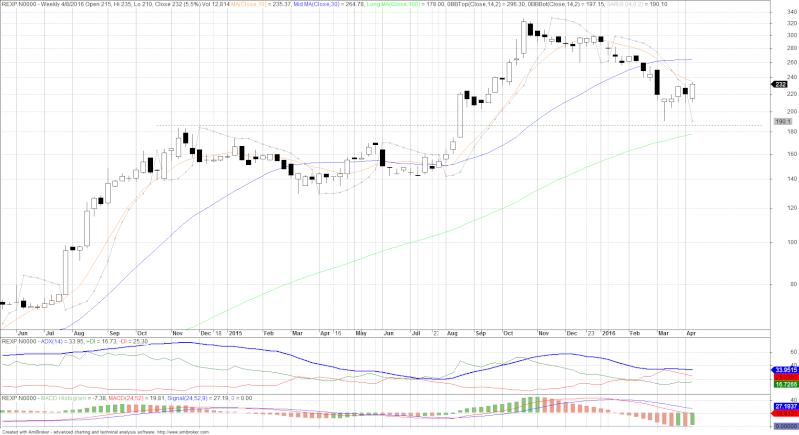 MACD chart Rexp10