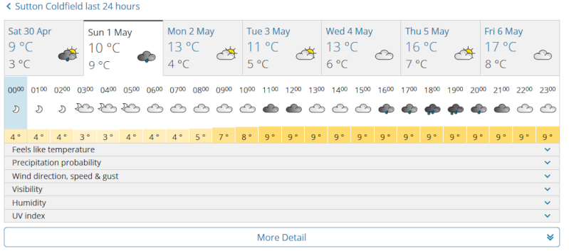 summer meet weather Weathe15