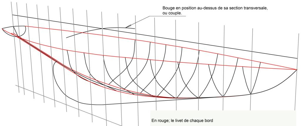 Le Livet, puis le bouge et la tonture. Fig510