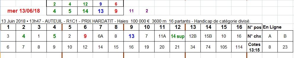 13/06/2018 --- AUTEUIL --- R1C1 --- Mise 3 € => Gains 0 € Scree164