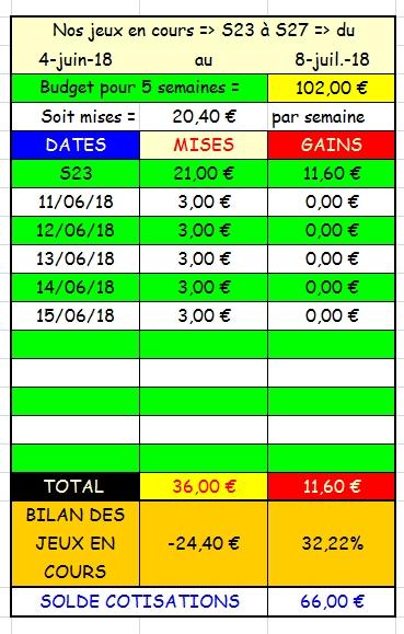 15/06/2018 --- VINCENNES --- R1C1 --- Mise 3 € => Gains 0 €. Scree174