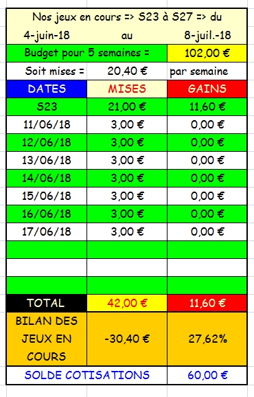 17/06/2018 --- CHANTILLY --- R1C5 --- Mise 3 € => Gains 0 € Scree181