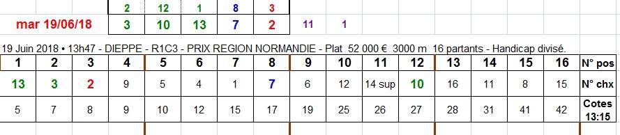 19/06/2018 --- DIEPPE --- R1C3 --- Mise 3 € => Gains 0 € Scree189
