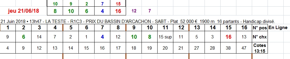 21/06/2018 --- LA TESTE --- R1C3 --- Mise 3 € => Gains 0 € Scree196