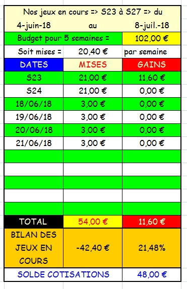 21/06/2018 --- LA TESTE --- R1C3 --- Mise 3 € => Gains 0 € Scree198