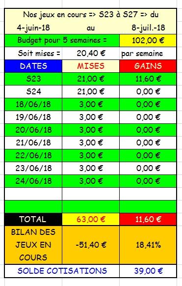 24/06/2018 --- VINCENNES --- R1C5 --- Mise 3 € => Gains 0 €. Scree210