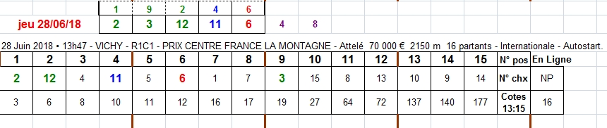 28/06/2018 --- VICHY --- R1C1 --- Mise 3 € => Gains 19,65 €. Scree230