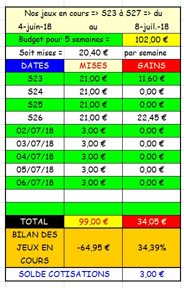 06/07/2018 --- CABOURG --- R1C2 --- Mise 3 € => Gains 0 €. Scree263
