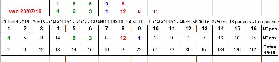 20/07/2018 --- CABOURG --- R1C2 --- Mise 3 € => Gains 0 €. Scree308