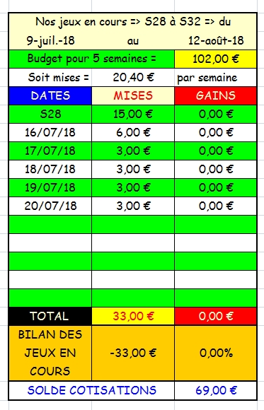 20/07/2018 --- CABOURG --- R1C2 --- Mise 3 € => Gains 0 €. Scree309