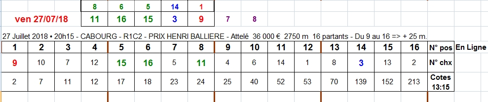 27/07/2018 --- CABOURG --- R1C2 --- Mise 3 € => Gains 0 €. Scree341