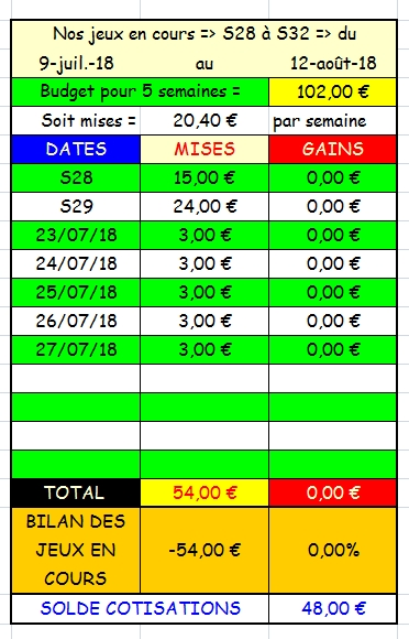 27/07/2018 --- CABOURG --- R1C2 --- Mise 3 € => Gains 0 €. Scree342