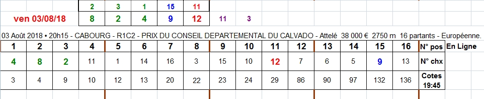 03/08/2018 --- CABOURG --- R1C2 --- Mise 3 € => Gains 0 €. Scree372