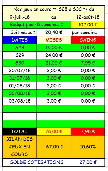 03/08/2018 --- CABOURG --- R1C2 --- Mise 3 € => Gains 0 €. Scree374