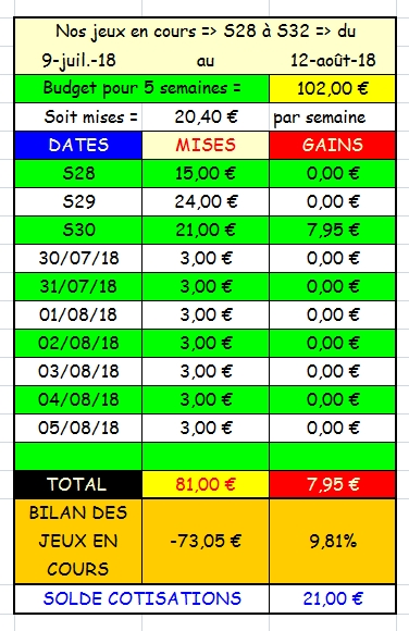 05/08/2018 --- DEAUVILLE --- R1C3 --- Mise 3 € => Gains 0 €. Scree382