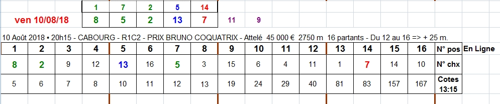 10/08/2018 --- CABOURG --- R1C2 --- Mise 3 € => Gains 0 €. Scree397