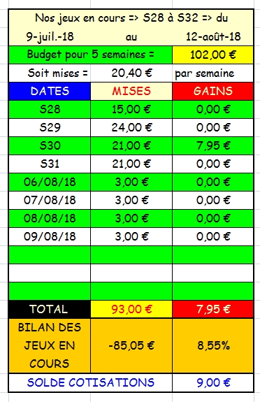 10/08/2018 --- CABOURG --- R1C2 --- Mise 3 € => Gains 0 €. Scree399