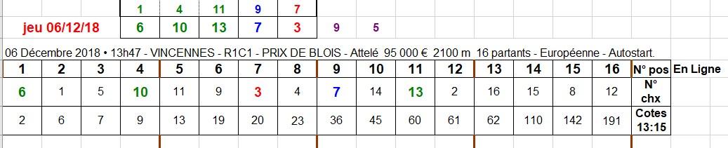 06-12-2018 --- VINCENNES --- R1C1 --- Mise 10 € => Gains 407,4 €. Scree536