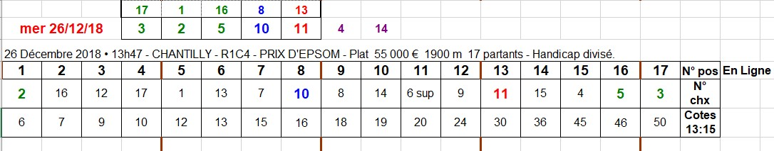 26-12-2018 --- CHANTILLY --- R1C4 --- Mise 10 € => Gains 0 €. Scree569