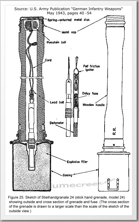 Les grenades Stielh10