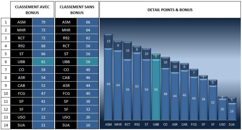 CLASSEMENT AVEC/SANS BONUS Classe21