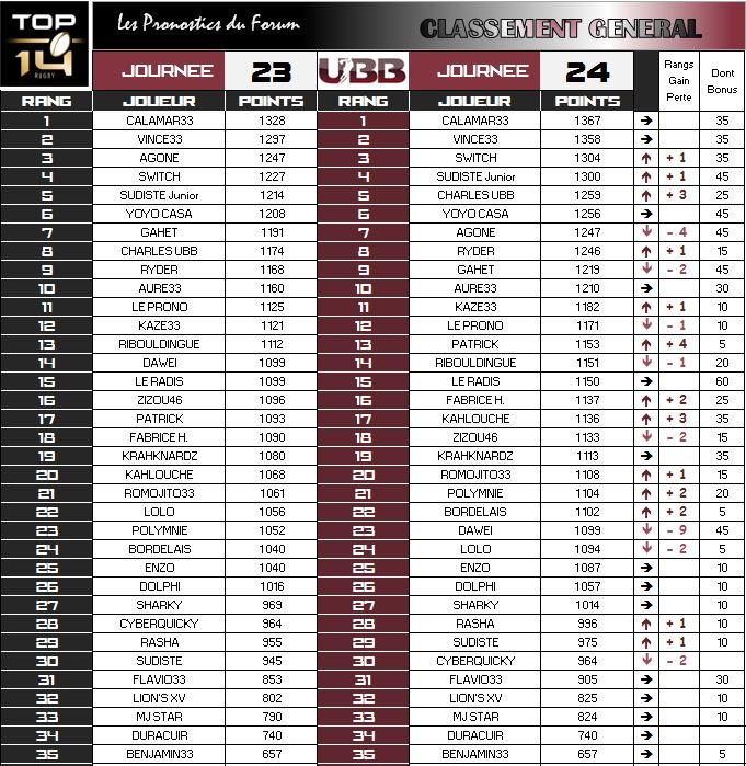 PRONOS 2015/2016 . MHR - UBB - Page 2 Classe23