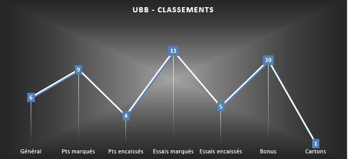 LES CLASSEMENTS DE L'UBB 2015/2016 Ubb_cl10