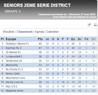 Celtic Reims - Portail Classe10