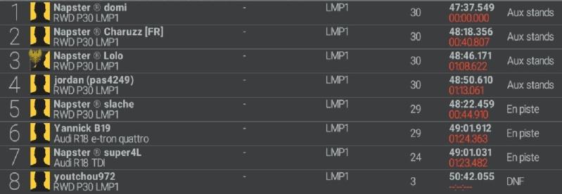 Résultat de Monza.  Course11