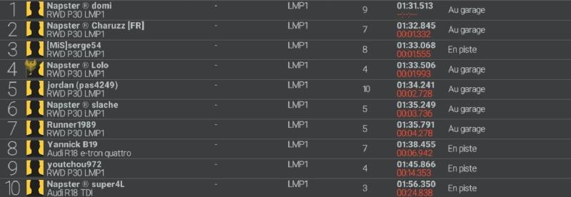 Résultat de Monza.  Qualif10