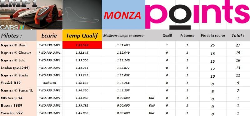 Résultat de Monza.  Tablea10