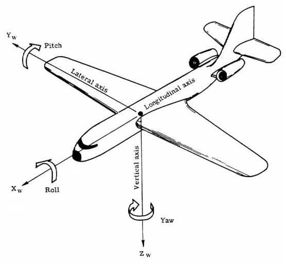 drone - MPU-6050 3 assi - informazioni per realizzare drone Orient10
