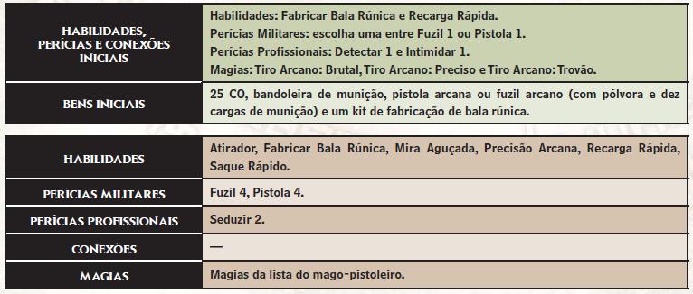 Criação dos Personagens Mago_p10