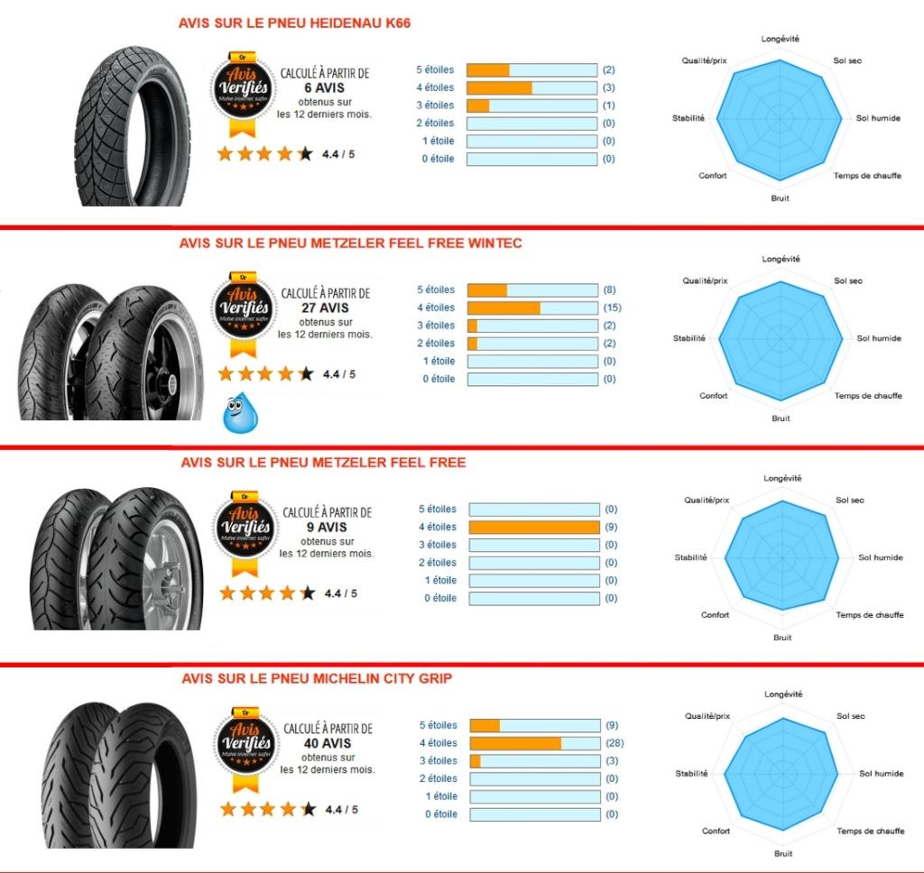 Comparatif pneus 140 x 70 x14 Tests_10