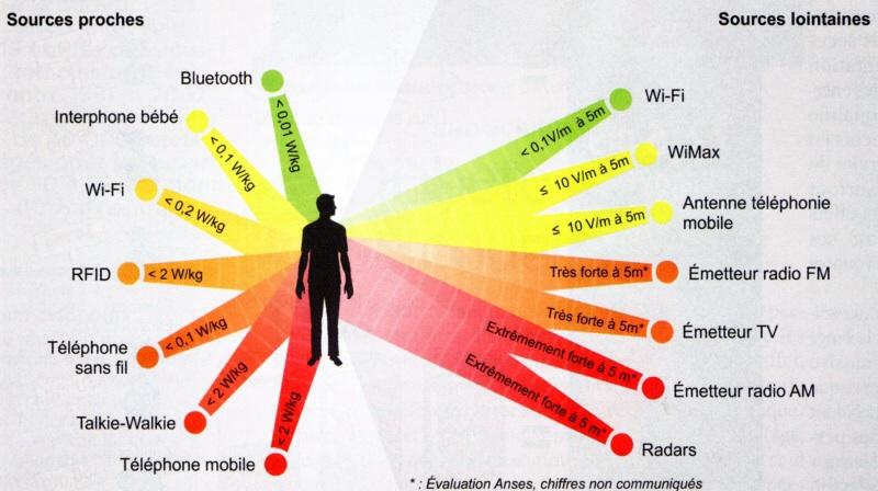 Acidification du corps et nouvelles technologies Image133