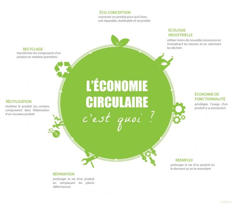 L'économie circulaire, c'est quoi? Image241