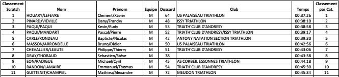 Swim, Bike & Run Guyancourt 27 mars 2016 Captur10