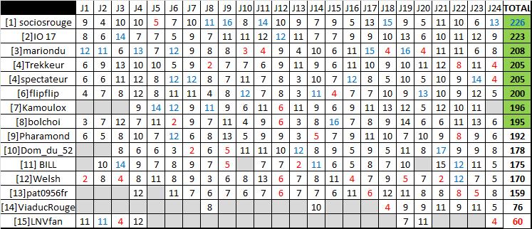 Classement saison régulière ligue A - Page 4 Rysult10