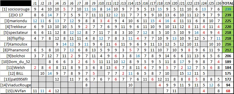 Classement saison régulière ligue A - Page 5 Rysult15