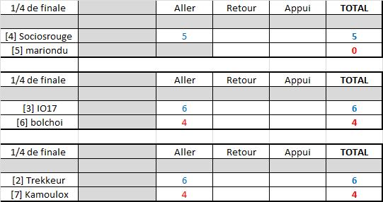 Résultats play-offs ligue B Rysult17