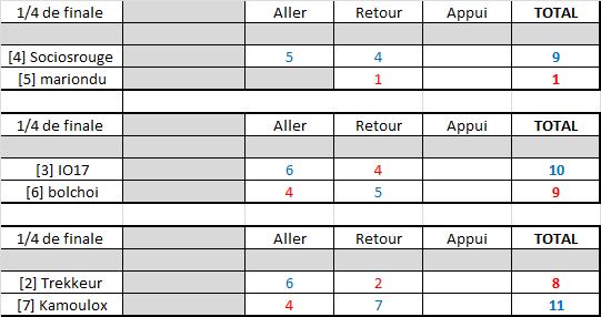 Résultats play-offs ligue B Rysult18